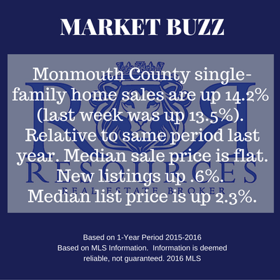 Resources Real Estate Market Buzz 9%2F6%2F2016